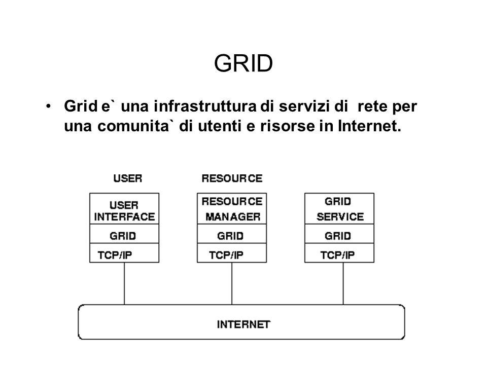 GRID Grid e` una infrastruttura di servizi di rete per una comunita` di utenti e risorse in Internet.