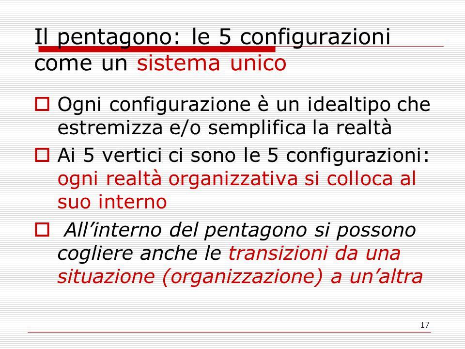 17 Il pentagono: le 5 configurazioni come un sistema unico  Ogni configurazione è un idealtipo che estremizza e/o semplifica la realtà  Ai 5 vertici ci sono le 5 configurazioni: ogni realtà organizzativa si colloca al suo interno  All'interno del pentagono si possono cogliere anche le transizioni da una situazione (organizzazione) a un'altra