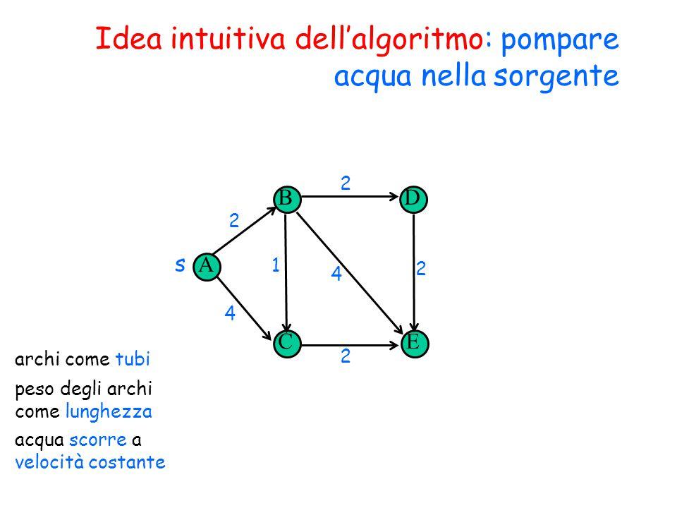 Idea intuitiva dell'algoritmo: pompare acqua nella sorgente A B CE D s 2 4 1 2 2 2 4 archi come tubi peso degli archi come lunghezza acqua scorre a velocità costante