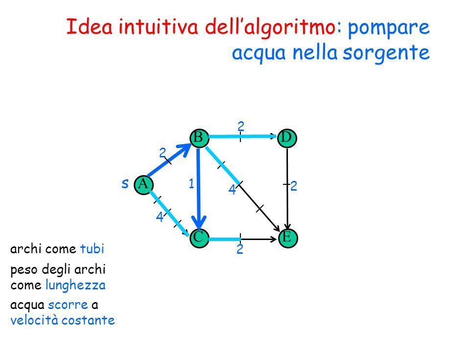 Idea intuitiva dell'algoritmo: pompare acqua nella sorgente A B CE D s 2 4 1 2 2 4 2 archi come tubi peso degli archi come lunghezza acqua scorre a velocità costante