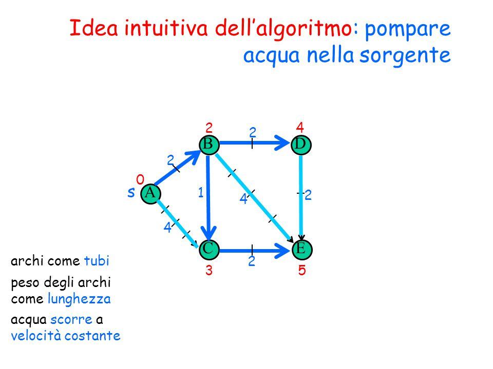Idea intuitiva dell'algoritmo: pompare acqua nella sorgente A B CE D s 2 4 1 2 2 4 2 archi come tubi peso degli archi come lunghezza acqua scorre a velocità costante 0 2 35 4