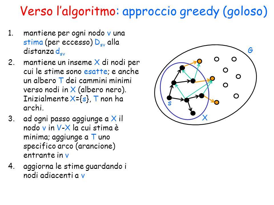 Verso l'algoritmo: approccio greedy (goloso) 1.mantiene per ogni nodo v una stima (per eccesso) D sv alla distanza d sv 2.mantiene un inseme X di nodi per cui le stime sono esatte; e anche un albero T dei cammini minimi verso nodi in X (albero nero).
