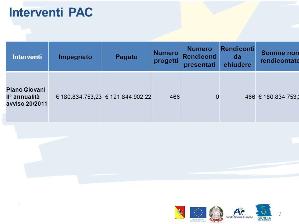 10 giugno 2015 Palermo 3 Interventi PAC InterventiImpegnatoPagato Numero progetti Numero Rendiconti presentati Rendiconti da chiudere Somme non rendicontate Piano Giovani II° annualità avviso 20/2011 € 180.834.753,23€ 121.844.902,224660 € 180.834.753,23