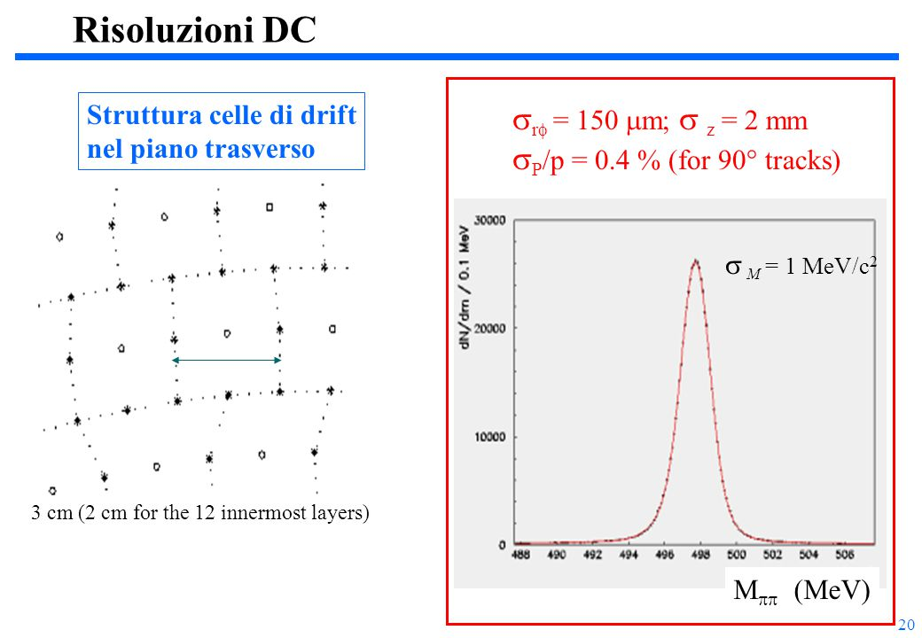 20 Risoluzioni DC M  = 497.7MeV/c 2 M  (MeV)  M = 1 MeV/c 2  r  = 150  m;  z = 2 mm  P /p = 0.4 % (for 90° tracks) 3 cm (2 cm for the 12