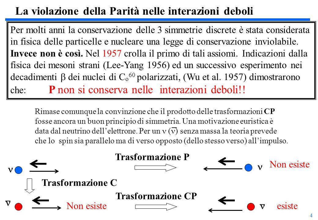 5 Opssss … anche CP non è conservato (I) Sfortunatamente (??) sempre in decadimenti deboli nel sistema neutro dei Mesoni strani (K) venne scoperto (1964) che anche il prodotto CP non è conservato.