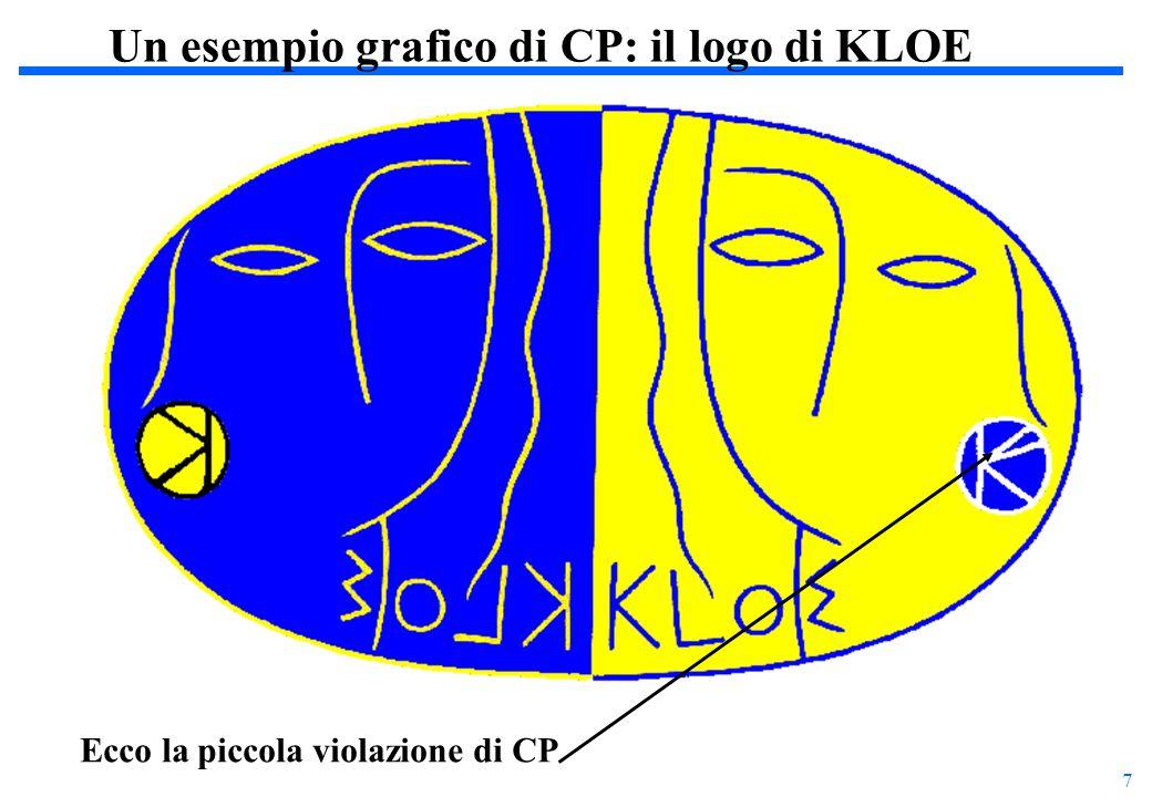 8 Dal punto di vista teorico ci sono due possibilità che il K L possa decadere in uno stato finale con due pioni:  tramite la transizione K L – K S - Modello Standard transizione  S = 2 - Modello Superdebole, ipotizza una nuova forza fondamentale che permette questa transizione K S = K 1 +  K 2 K L = K 2 +  K 1  tramite il decadimento diretto - aspettato anche se piccolissimo nel modello standard - impossibile nel modello Superdebole Modelli per la violazione di CP:  ´/  KLKL KSKS   KLKL    +   | T | K S   +   | T | K L    = =   0  0 | T | K S   0  0 | T | K L    = 