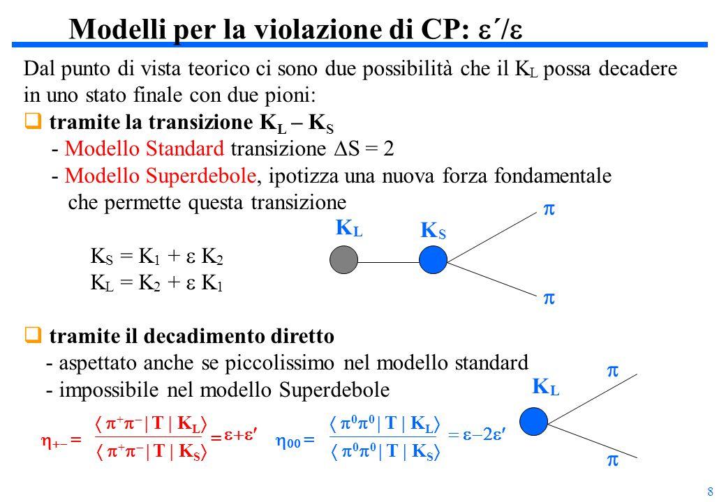 9 Ricerca della violazione diretta di CP La quantità sperimentale ottimale per la misura di  è il doppio rapporto: KTeV (20.7  1.5 stat  2.4 syst )10 -4 NA48 (14.8  2.2 stat+syst )10 -4 I risultati attuali dagli esperimenti a bersaglio fisso provano che   0:  (K L  +   )  (K S  0  0 )  (K S  +   )  (K L  0  0 ) = 1 + 6 Re(  /  ) R = ++  00 2 =  (K L  +   )  (K S  0  0 )  (K S  +   )  (K L  0  0 ) = I(  t) a.u.