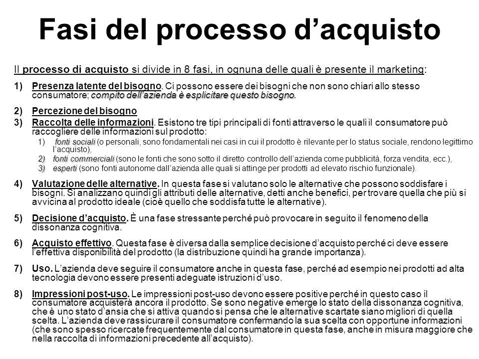 Fasi del processo d'acquisto Il processo di acquisto si divide in 8 fasi, in ognuna delle quali è presente il marketing: compito dell'azienda è esplicitare questo bisogno 1)Presenza latente del bisogno.