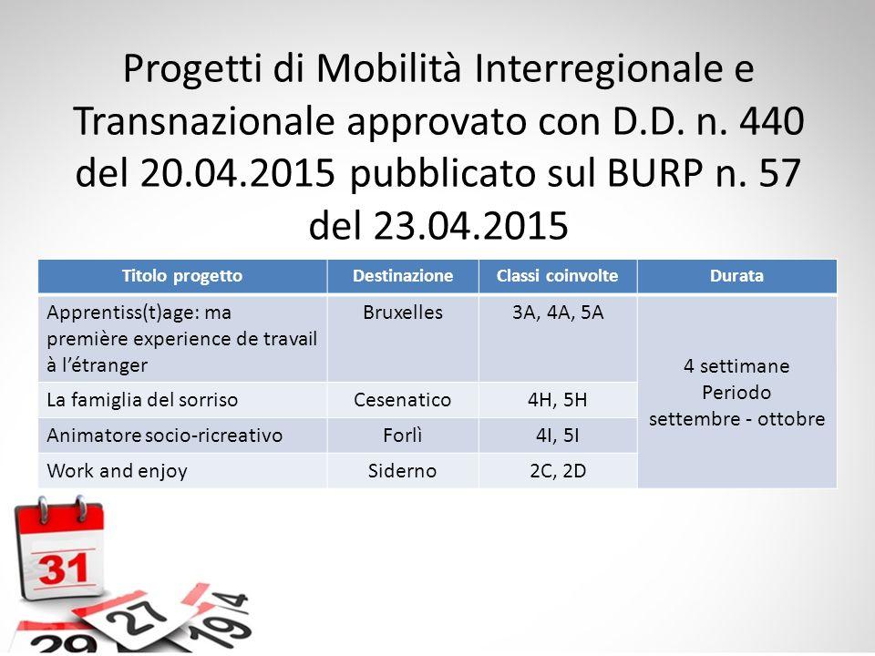 Progetti di Mobilità Interregionale e Transnazionale approvato con D.D. n. 440 del 20.04.2015 pubblicato sul BURP n. 57 del 23.04.2015 Titolo progetto