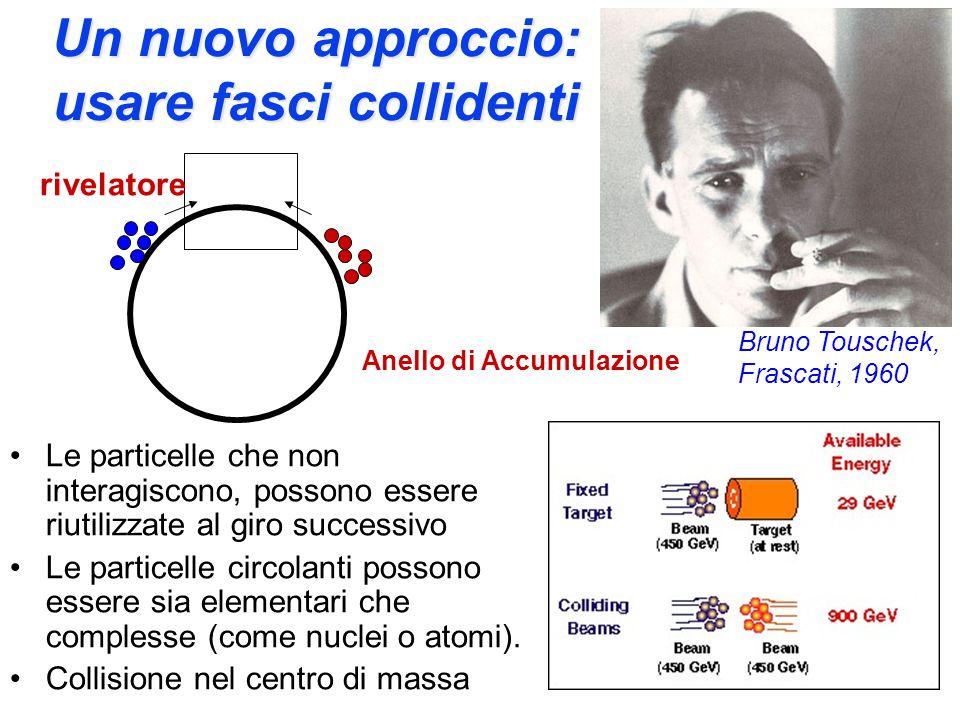 L'osservazione su bersaglio La materia è vuota Ciò che non ha interagito viene perduto Limitata energia disponibile Il bersaglio è complesso.