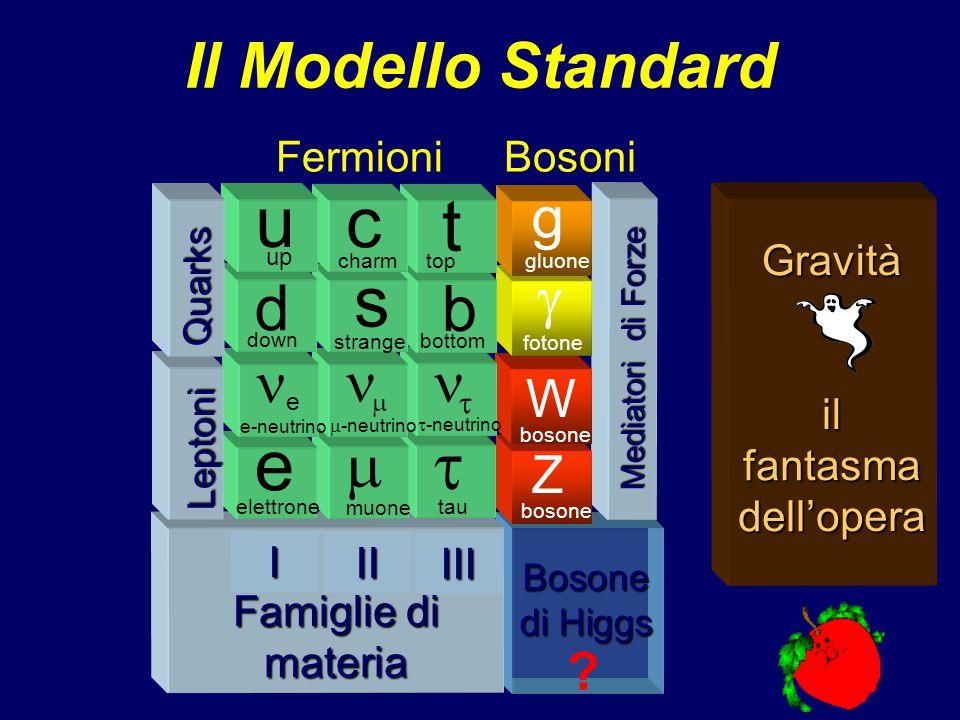 e+e+e+e+ e-e-e-e- ---- ++++ Un passo in piu`: Collisione di particelle e antiparticelle Un passo in piu`: Collisione di particelle e antiparticelle  +  - e-e-e-e- e+e+e+e+ E  2m e c 2 E  2m  c 2 E  2m  c 2 E = m c 2 Maggiore è l'energia, più e più particelle si possono studiare…