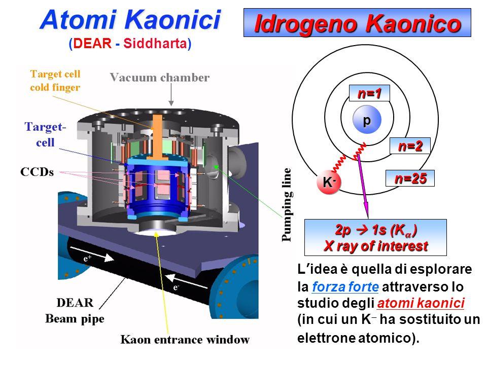 Dalle collisioni tra elettroni e positroni può essere prodotto il mesone Φ, che decade immediatamente in altre due particelle, i Kaoni K.