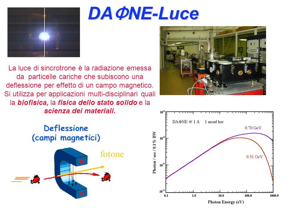 KLOE KLOE (K LOng Experiment) KLOE studia il rapporto tra materia e antimateria tramite i decadimenti dei Kaoni