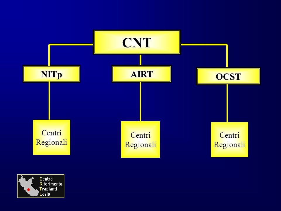 NITp CNT AIRT OCST Centri Regionali Centri Regionali Centri Regionali