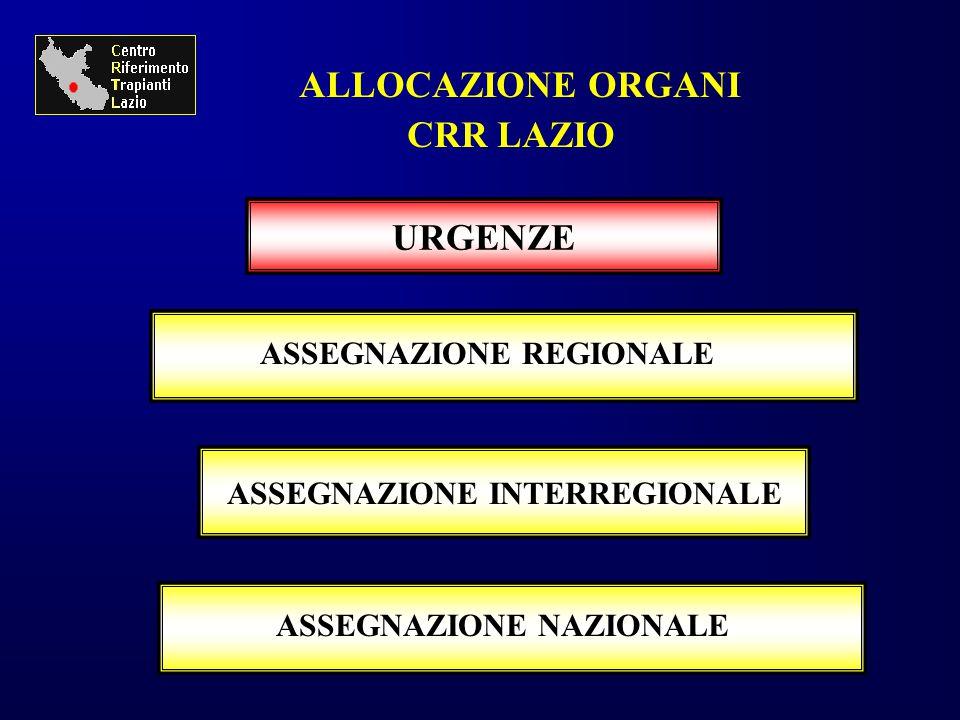 URGENZE ALLOCAZIONE ORGANI CRR LAZIO ASSEGNAZIONE REGIONALE ASSEGNAZIONE NAZIONALE ASSEGNAZIONE INTERREGIONALE