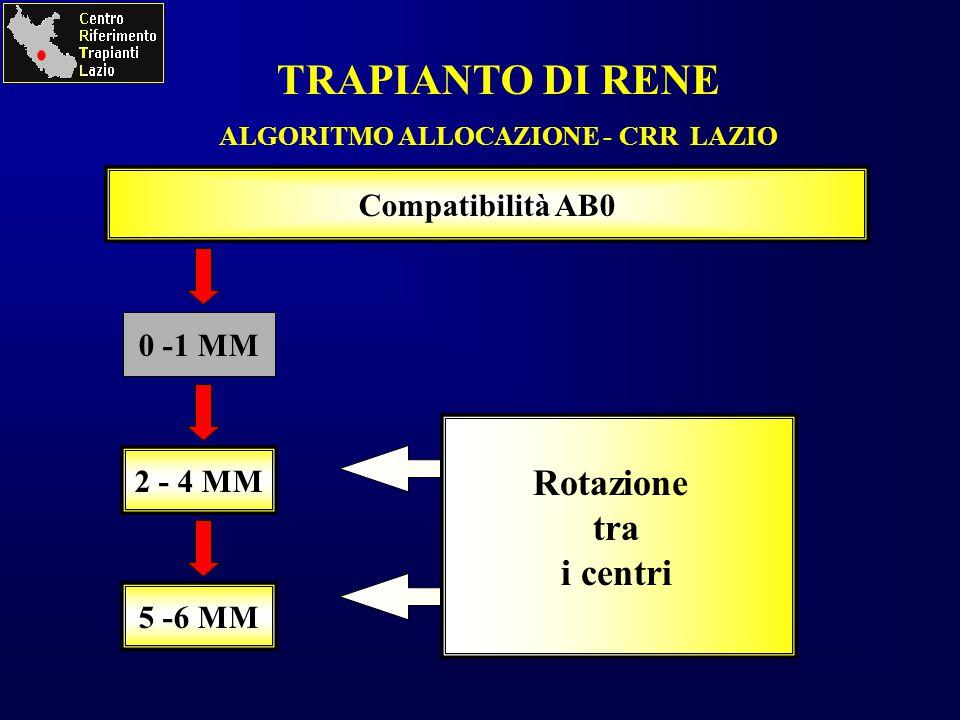 2 - 4 MM 5 -6 MM Compatibilità AB0 Rotazione tra i centri TRAPIANTO DI RENE ALGORITMO ALLOCAZIONE - CRR LAZIO