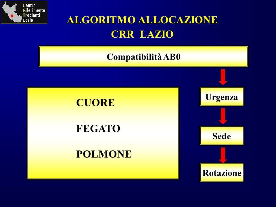 Urgenza Sede Rotazione Compatibilità AB0 ALGORITMO ALLOCAZIONE CRR LAZIO CUORE FEGATO POLMONE