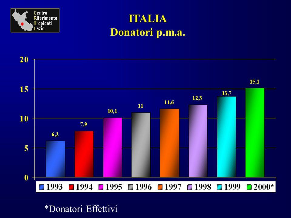 ITALIA N° Donatori p.m.a.