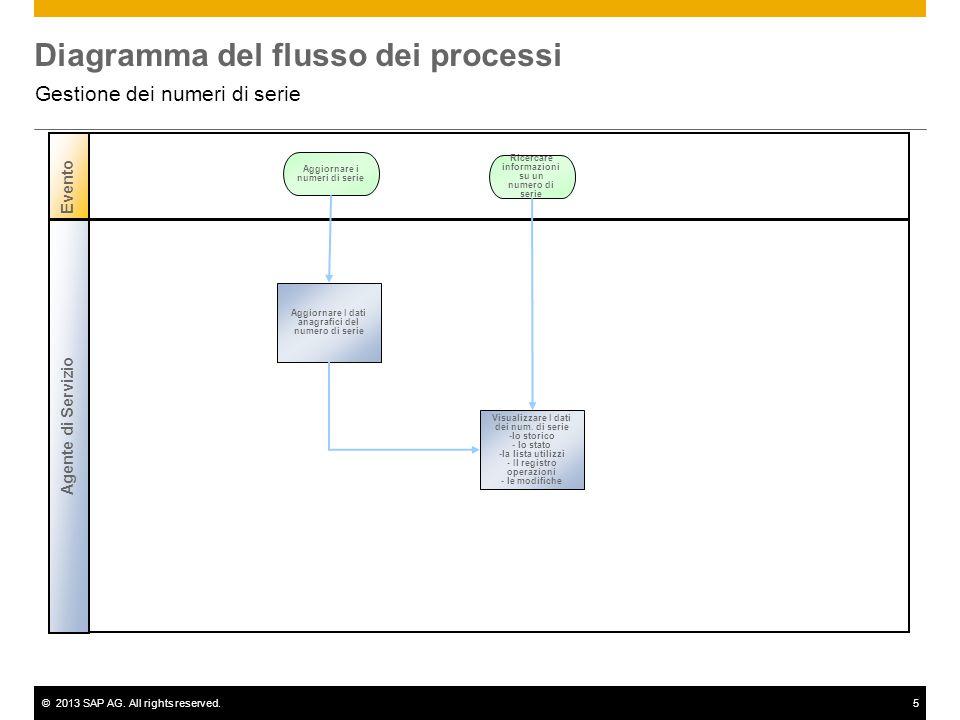 ©2013 SAP AG. All rights reserved.5 Diagramma del flusso dei processi Gestione dei numeri di serie Evento Aggiornare I dati anagrafici del numero di s