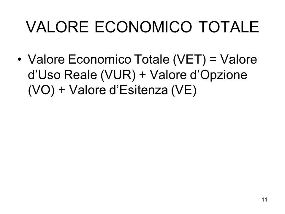 VALORE ECONOMICO TOTALE Valore Economico Totale (VET) = Valore d'Uso Reale (VUR) + Valore d'Opzione (VO) + Valore d'Esitenza (VE) 11