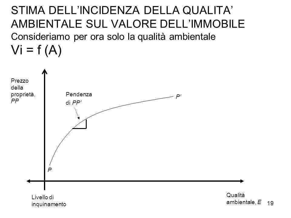 STIMA DELL'INCIDENZA DELLA QUALITA' AMBIENTALE SUL VALORE DELL'IMMOBILE Consideriamo per ora solo la qualità ambientale Vi = f (A) Prezzo della propri