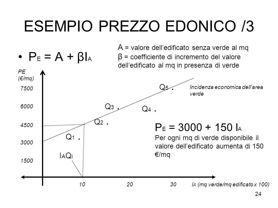 ESEMPIO PREZZO EDONICO /3 P E = A + βI A 24 PE (€/mq) 1500 Incidenza economica dell'area verde 10I A (mq verde/mq edificato x 100) 3000 4500 6000 2030 7500 P E = 3000 + 150 I A Per ogni mq di verde disponibile il valore dell'edificato aumenta di 150 €/mq Q 1.