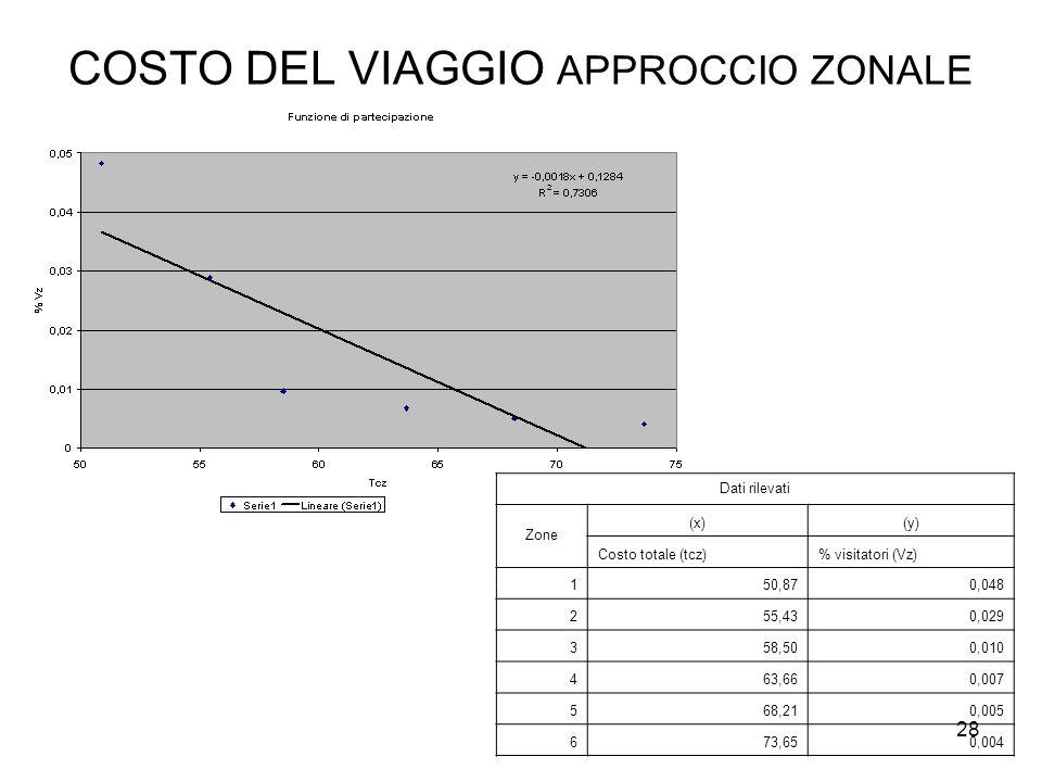 COSTO DEL VIAGGIO APPROCCIO ZONALE Dati rilevati Zone (x)(y) Costo totale (tcz)% visitatori (Vz) 150,870,048 255,430,029 358,500,010 463,660,007 568,210,005 673,650,004 28