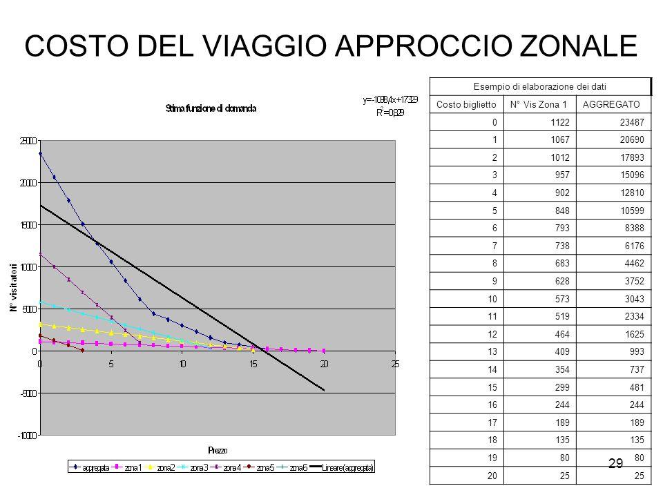 COSTO DEL VIAGGIO APPROCCIO ZONALE Esempio di elaborazione dei dati Costo bigliettoN° Vis Zona 1AGGREGATO 0112223487 1106720690 2101217893 395715096 4