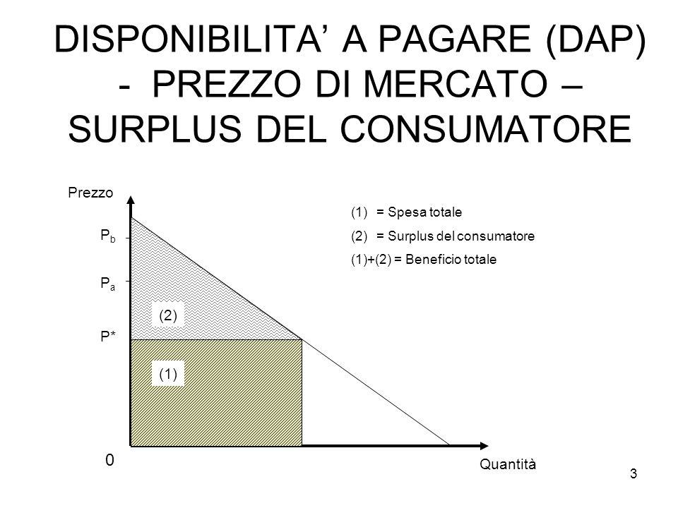 DISPONIBILITA' A PAGARE (DAP) - PREZZO DI MERCATO – SURPLUS DEL CONSUMATORE Prezzo 0 P* Quantità PaPa PbPb (1)= Spesa totale (2)= Surplus del consumatore (1)+(2) = Beneficio totale (2) (1) 3