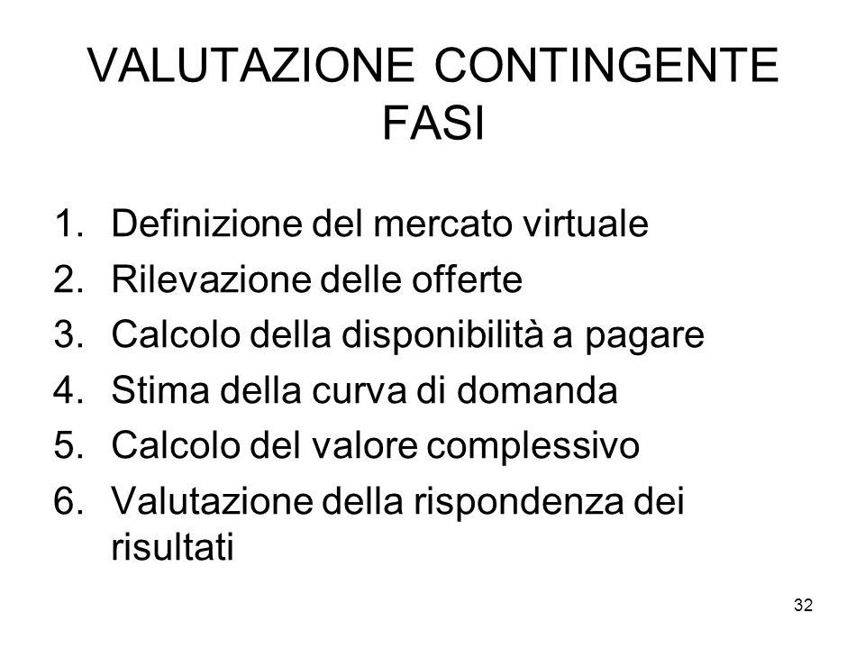 VALUTAZIONE CONTINGENTE FASI 1.Definizione del mercato virtuale 2.Rilevazione delle offerte 3.Calcolo della disponibilità a pagare 4.Stima della curva di domanda 5.Calcolo del valore complessivo 6.Valutazione della rispondenza dei risultati 32