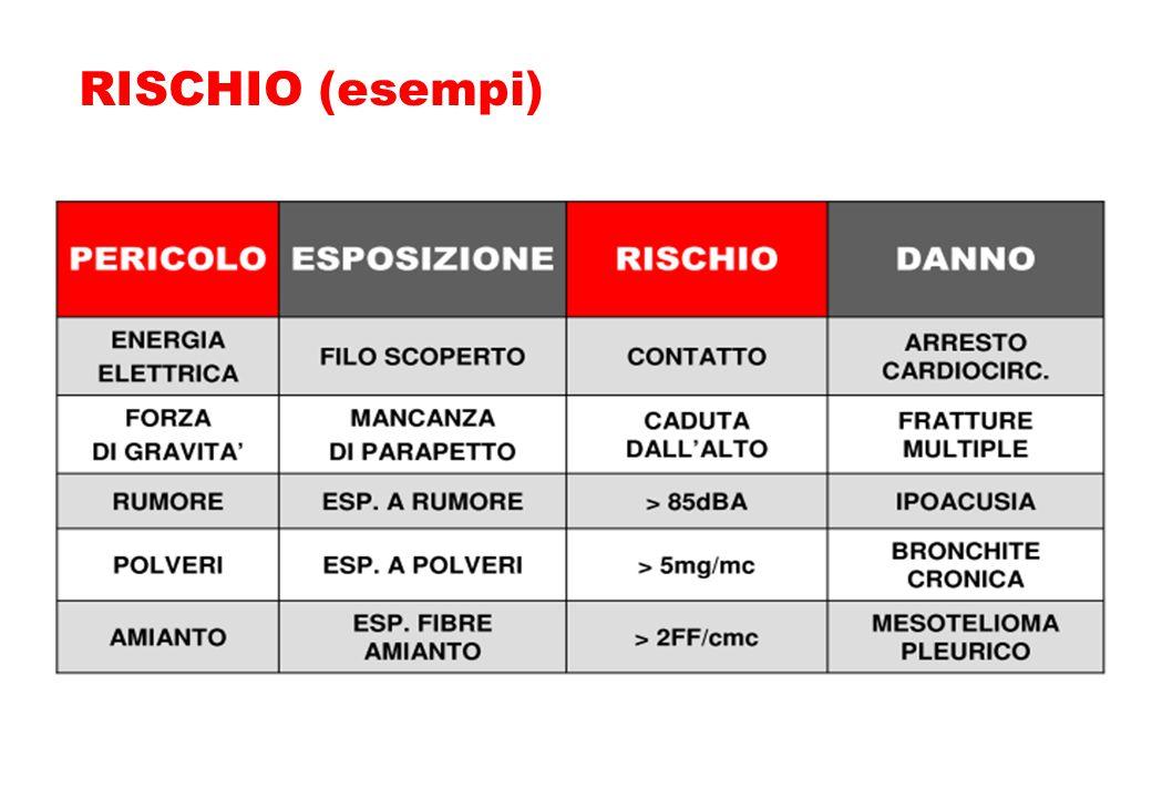 RISCHIO (esempi)