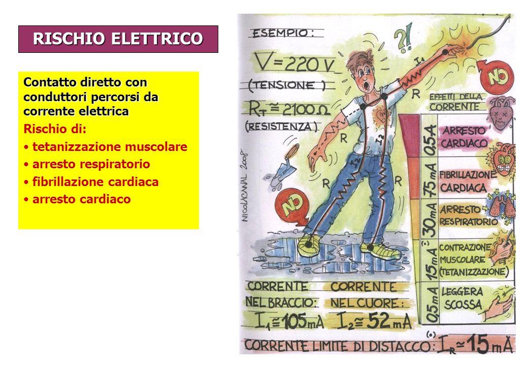 RISCHIO ELETTRICO Contatto diretto con conduttori percorsi da corrente elettrica Rischio di: tetanizzazione muscolare arresto respiratorio fibrillazio
