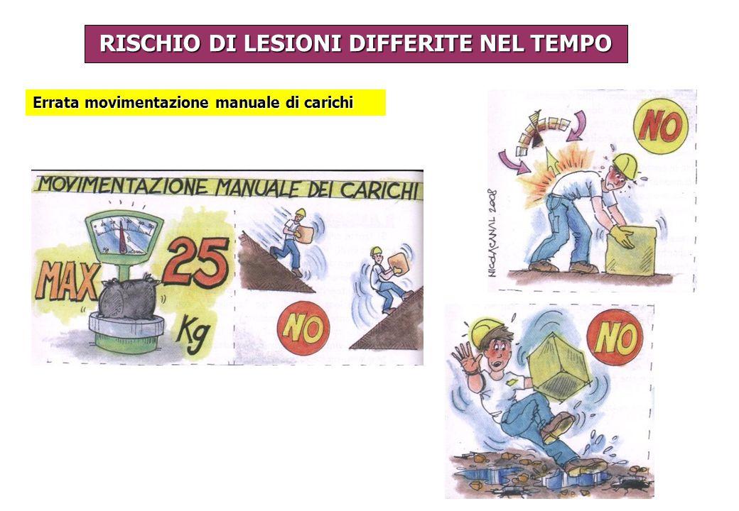RISCHIO DI LESIONI DIFFERITE NEL TEMPO Errata movimentazione manuale di carichi
