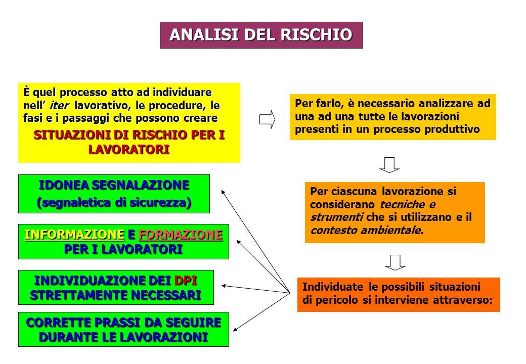 ANALISI DEL RISCHIO Per farlo, è necessario analizzare ad una ad una tutte le lavorazioni presenti in un processo produttivo Individuate le possibili