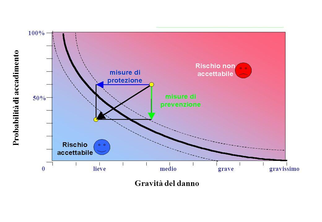 0 50% 100% gravissimogravemediolieve Gravità del danno di Probabilità di accadimento