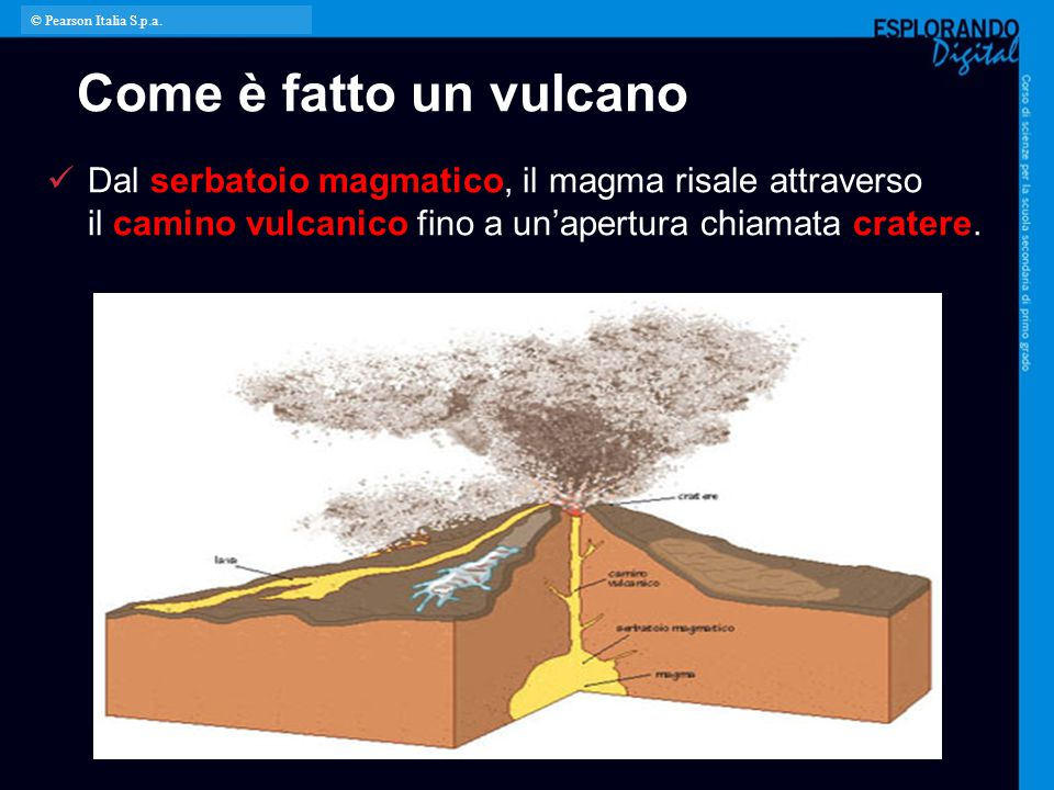 Come è fatto un vulcano Dal serbatoio magmatico, il magma risale attraverso il camino vulcanico fino a un'apertura chiamata cratere. © Pearson Italia