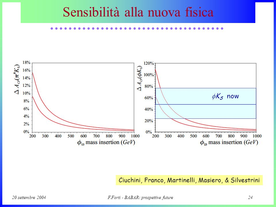 20 settembre 2004F.Forti - BABAR: prospettive future23 b  s penguin SUSY contribution with new phases SM predicts for b  sss (almost) the same phase e -2iβ as in tree process b  ccs.