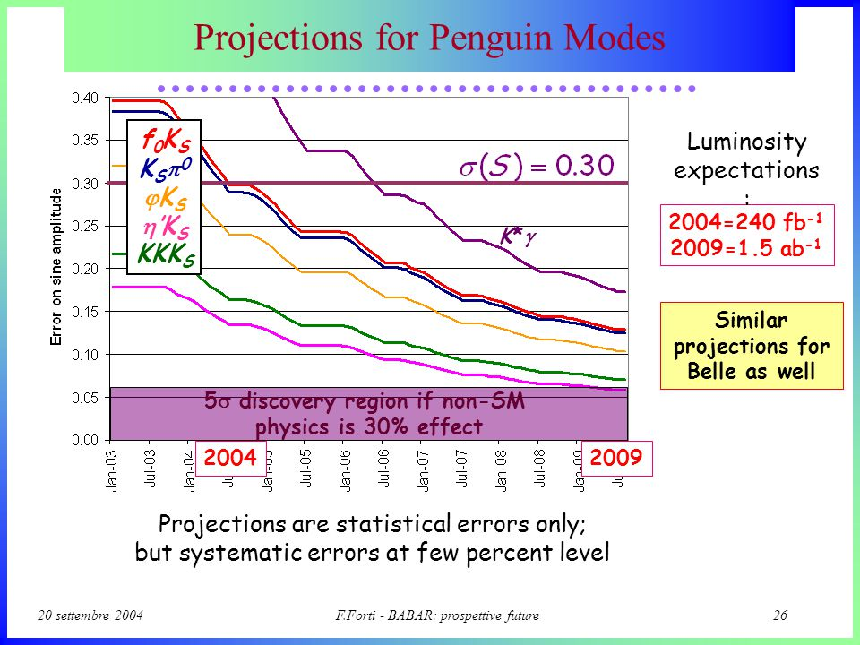 20 settembre 2004F.Forti - BABAR: prospettive future25 Intriguing hints from penguins 2.7  from s-penguin to sin2  (cc) 2.4  from s-penguin to sin2  (cc)