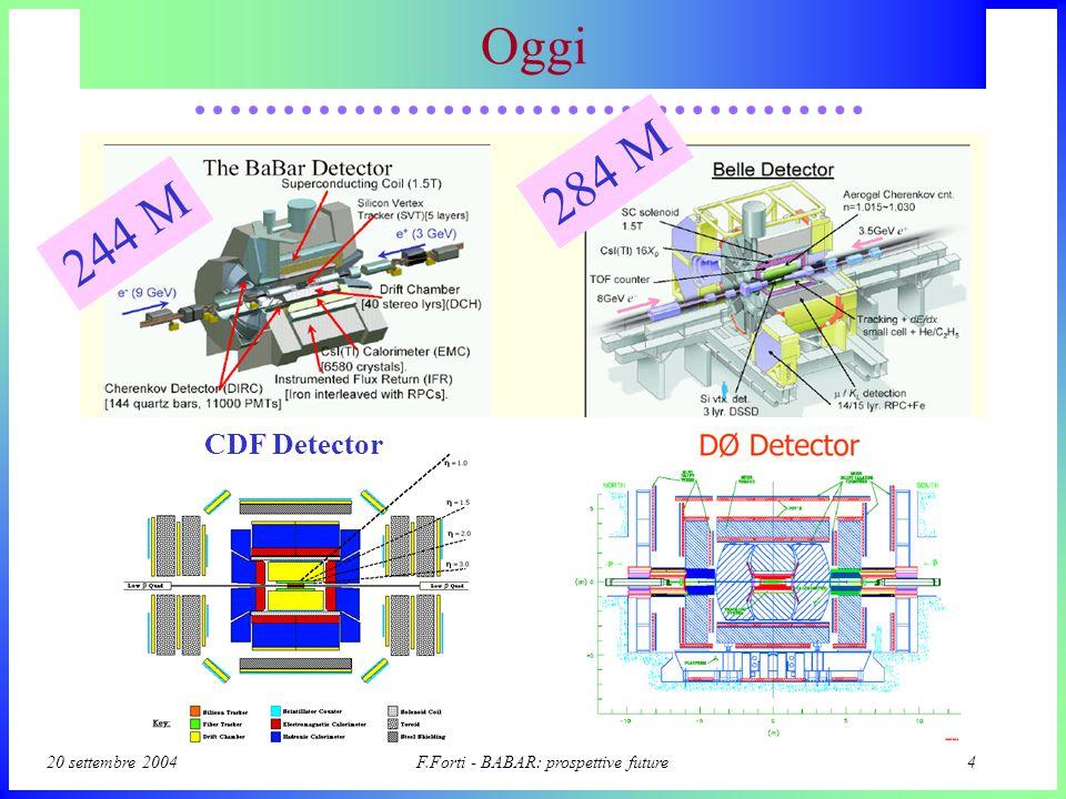 20 settembre 2004F.Forti - BABAR: prospettive future4 Oggi 244 M 284 M CDF Detector