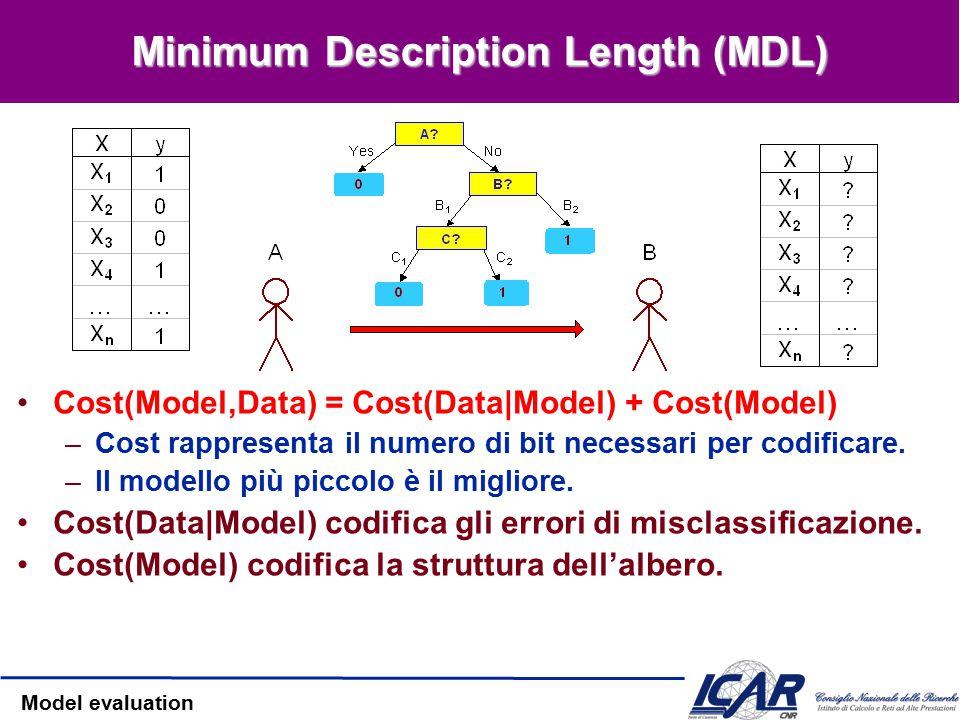 Model evaluation Rasoio di Occam: argomenti contro Che vuol dire ipotesi compatte .