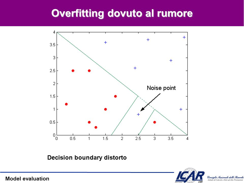 Model evaluation Overfitting Overfitting