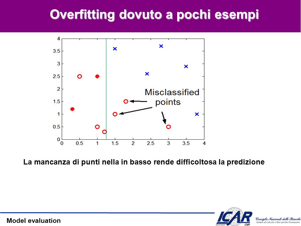Model evaluation Overfitting dovuto al rumore Decision boundary distorto