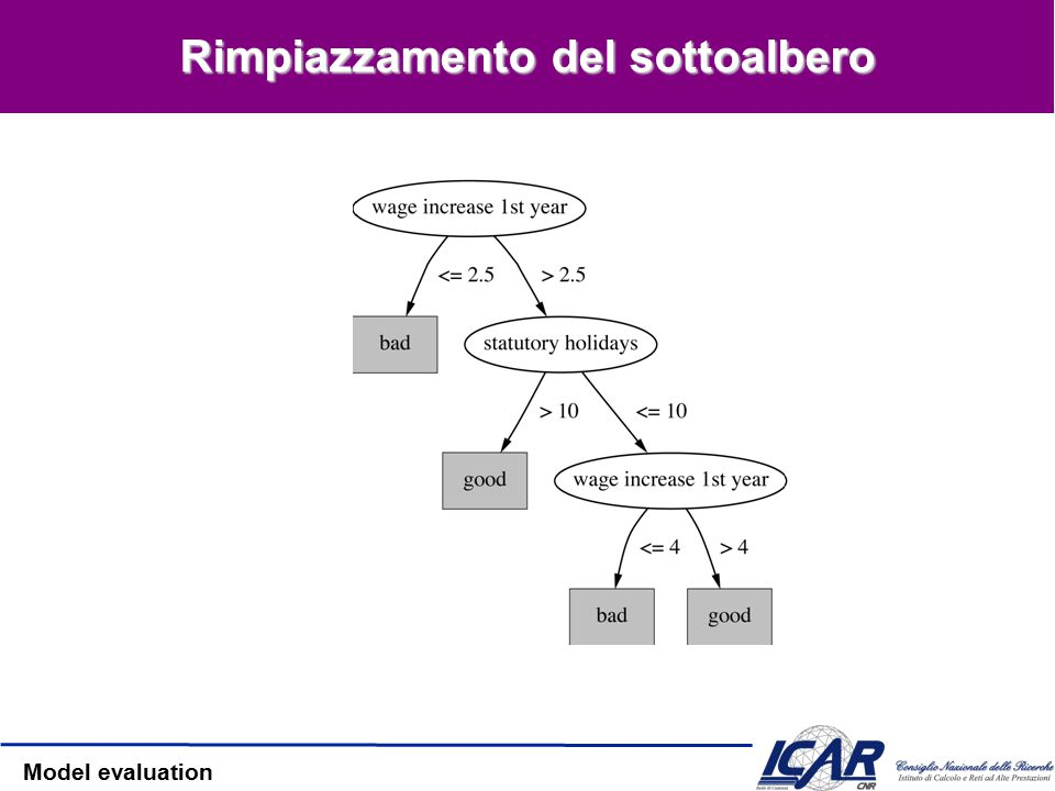 Model evaluation Rimpiazzamento del sottoalbero