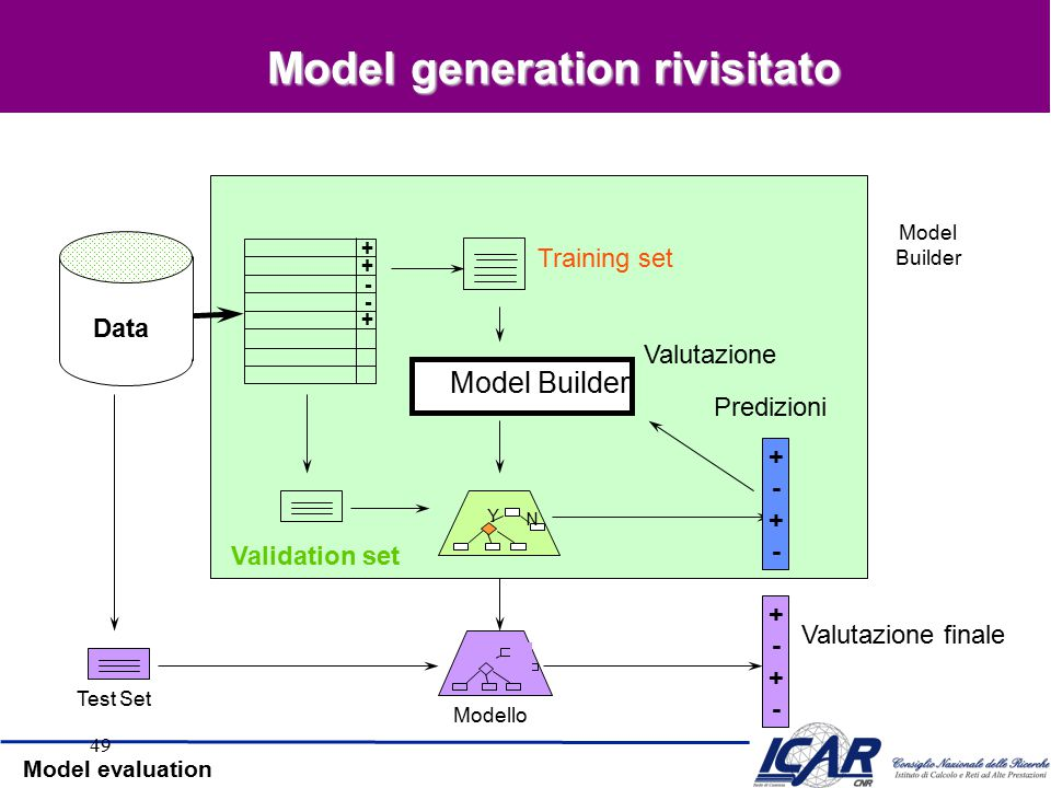 Model evaluation Risultati Numero di nodi 0 10 20 30 40 50 60 70 80 90 100 Accuratezza 0.9 0.85 0.8 0.75 0.7 0.65 0.6 0.55 0.5 training set test set a