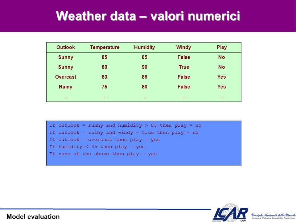 Model evaluation Weather data – valori nominali OutlookTemperatureHumidityWindyPlay SunnyHotHighFalseNo SunnyHotHighTrueNo OvercastHotHighFalseYes Rai