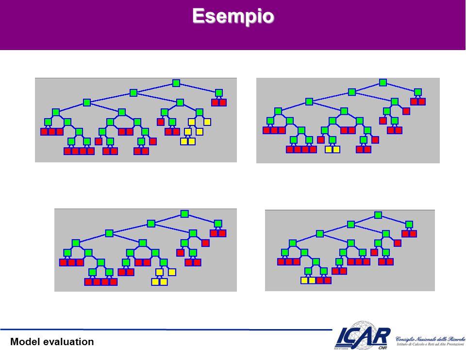 Model evaluation Elimina il nodo più debole — Il nodo che aggiunge la minima accuratezza – I nodi più piccoli tendono ad essere rimossi prima Se più nodi hanno lo stesso contributo, vengono rimossi tutti L'ordine di pruning