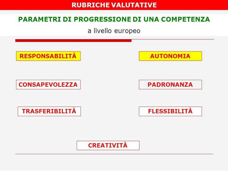 RUBRICHE VALUTATIVE PARAMETRI DI PROGRESSIONE DI UNA COMPETENZA a livello europeo CONSAPEVOLEZZA AUTONOMIARESPONSABILITÀ CREATIVITÀ TRASFERIBILITÀFLES