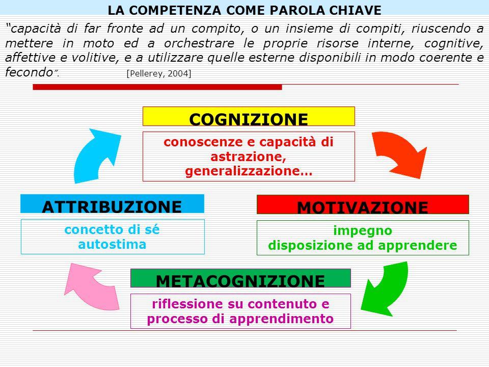 COGNIZIONE METACOGNIZIONE MOTIVAZIONE ATTRIBUZIONE conoscenze e capacità di astrazione, generalizzazione… impegno disposizione ad apprendere riflessio