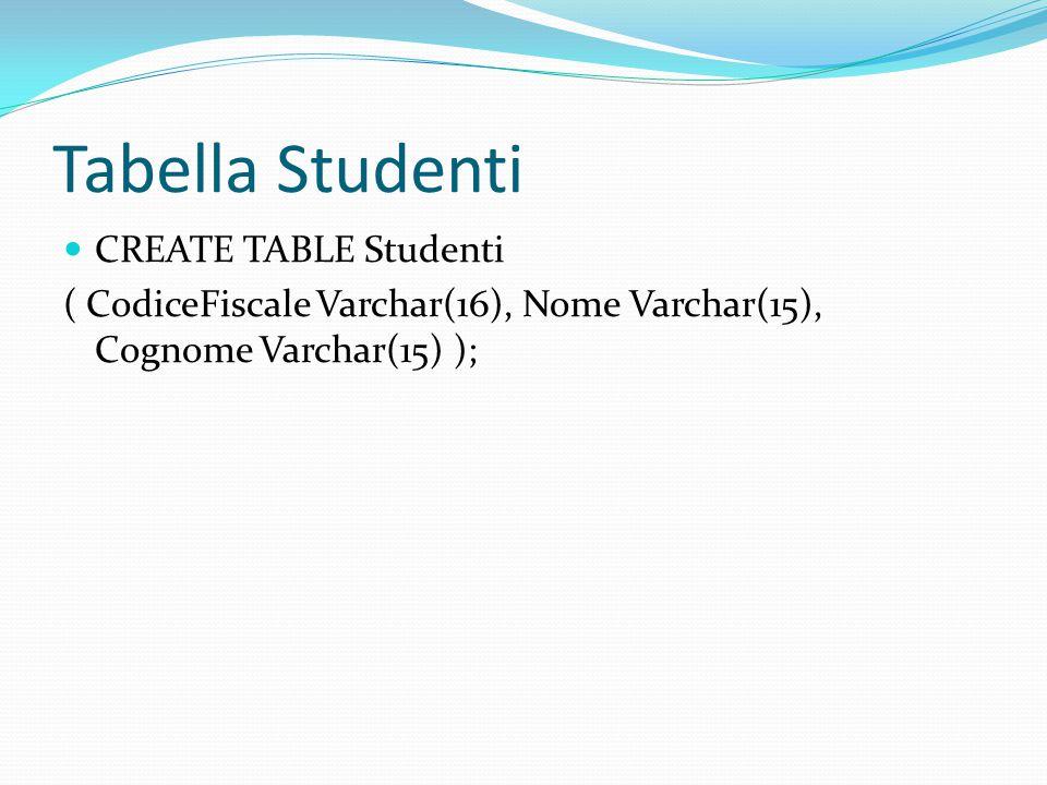 Tabella Studenti CREATE TABLE Studenti ( CodiceFiscale Varchar(16), Nome Varchar(15), Cognome Varchar(15) );