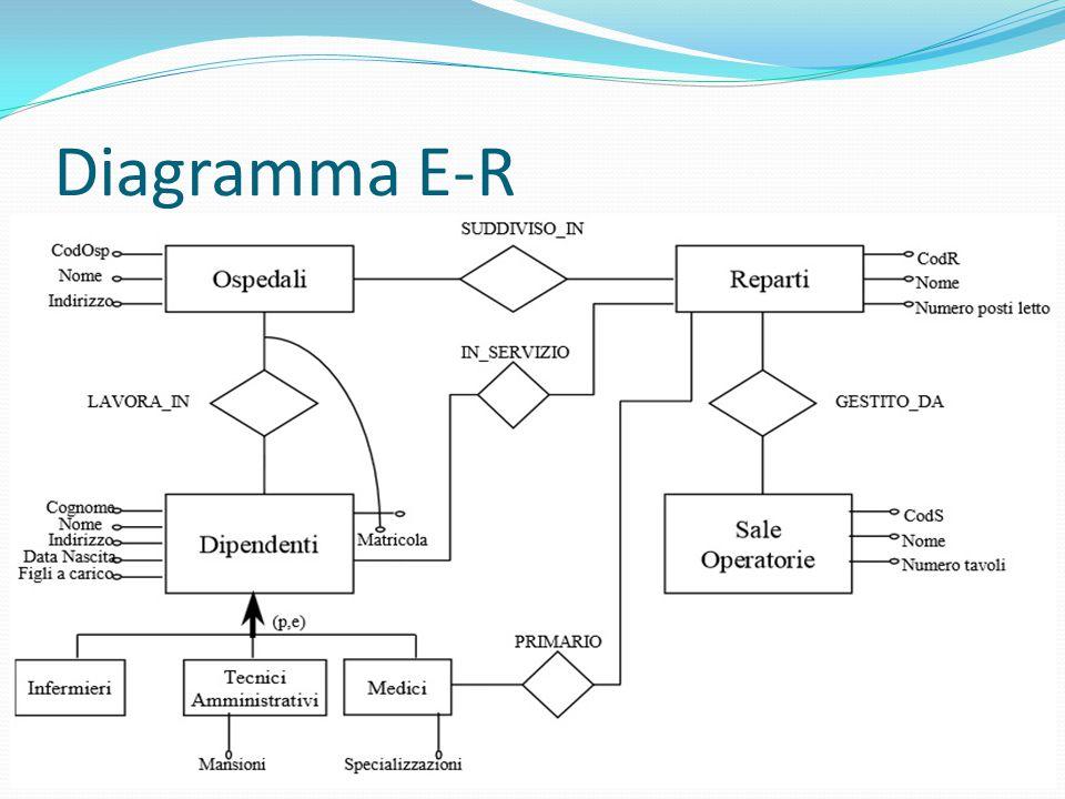 Diagramma E-R
